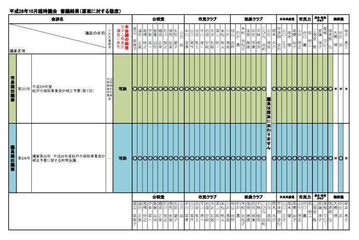 H26年10月 松戸臨時議会:個人の議案等の賛否態度について