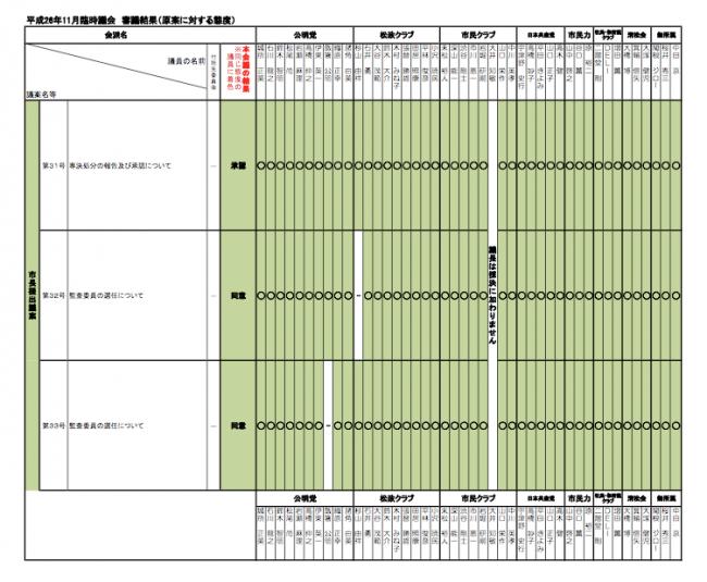 H26年11月 松戸臨時議会:個人の議案等の賛否態度について