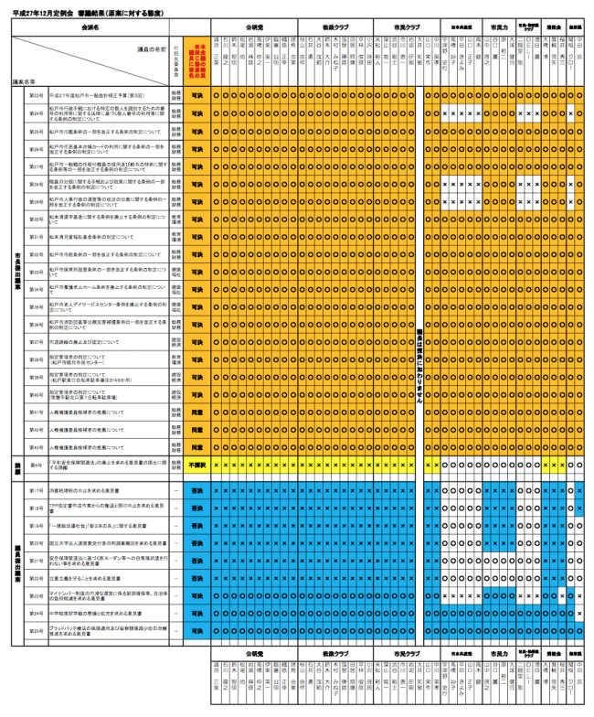 H27年12月 松戸議会:個人の議案等の賛否態度について