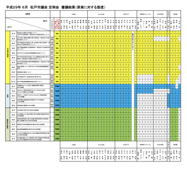 H29年6月 松戸議会:個人の議案等の賛否態度について