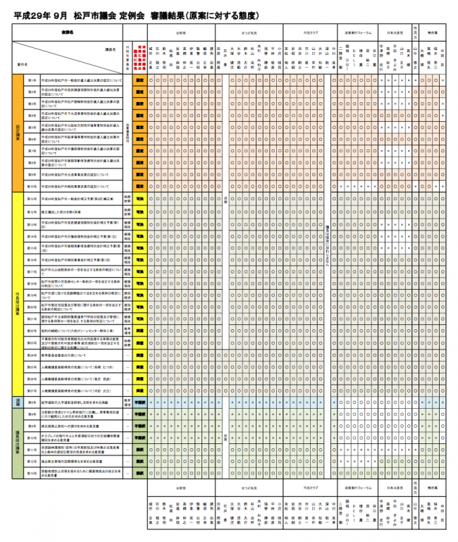 【H29年 9月定例会】 審議結果(原案に対する態度)