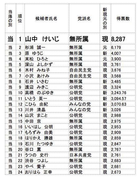 松戸市議会議員選挙結果01