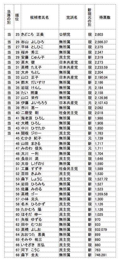 松戸市議会議員選挙結果02