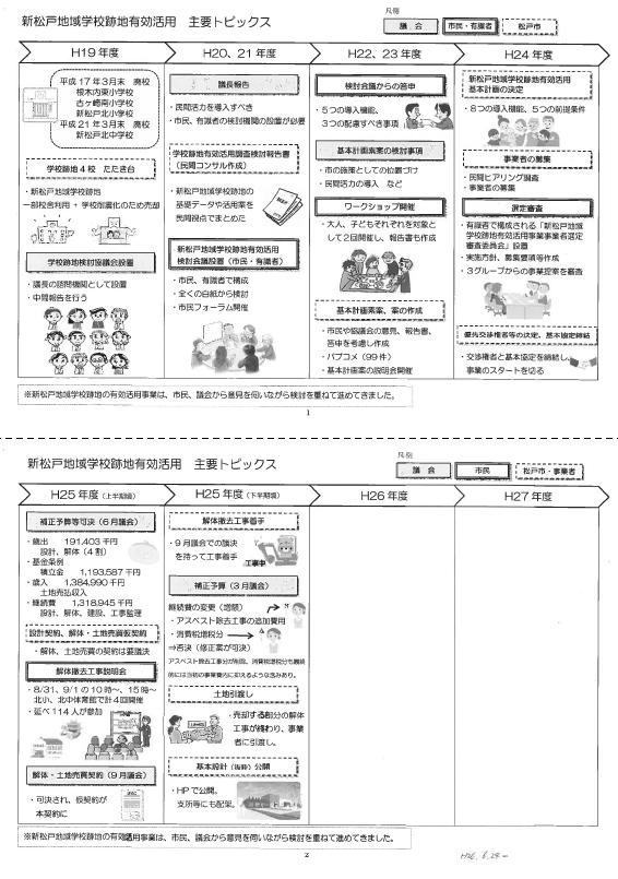 新松戸地域学校跡地の変遷