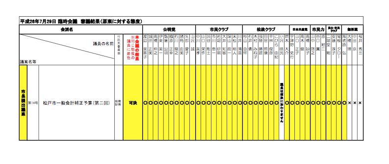 H26年 7月 松戸議会:個人の議案等の賛否態度について