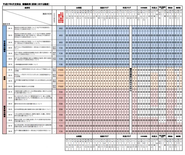 H27年 6月 松戸議会:個人の議案等の賛否態度について