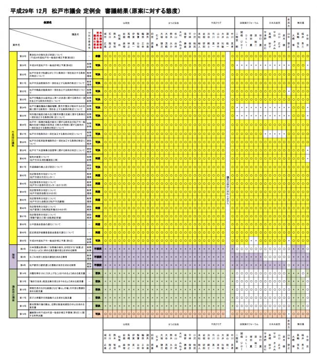 【H29年12月定例会】 審議結果(原案に対する態度)