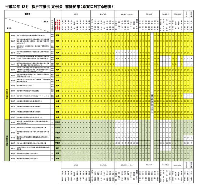 【H30年 12月定例会】 審議結果(原案に対する態度)