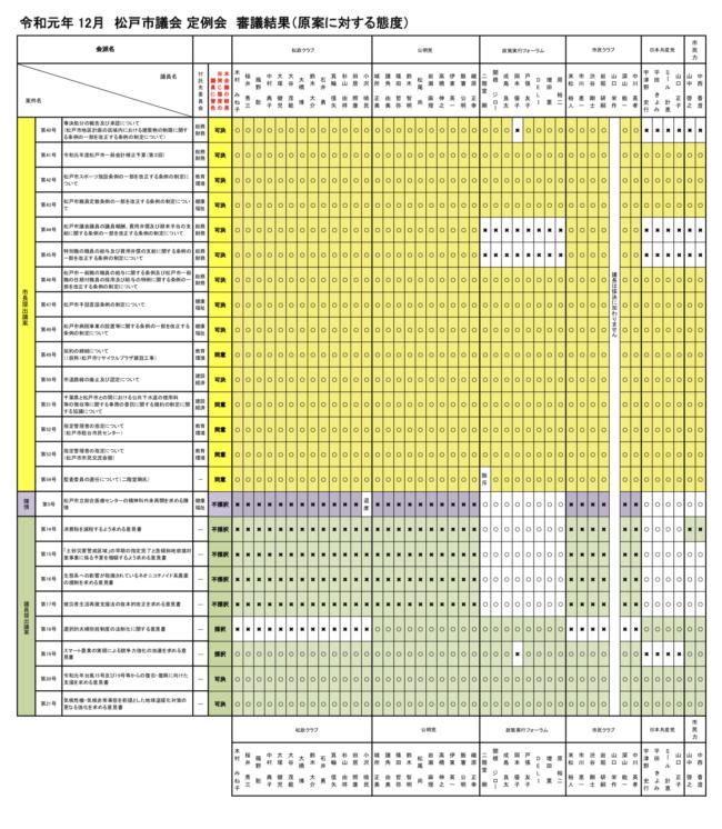 【令和元年12月定例会】 審議結果(原案に対する態度)