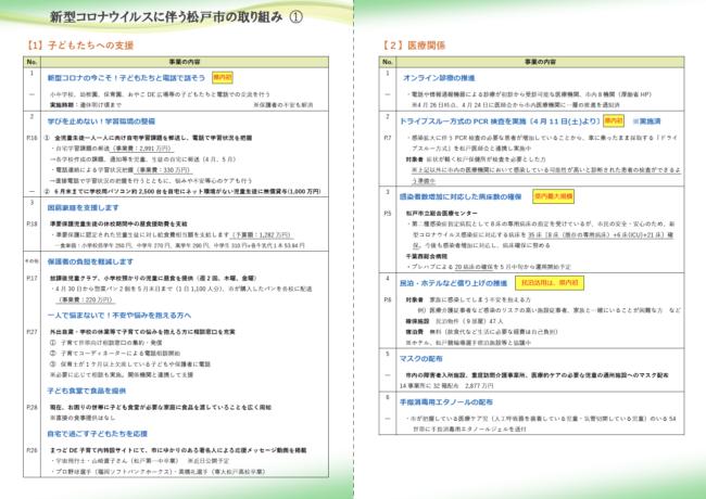 松戸市独自の支援策まとめ20200427【最新版】