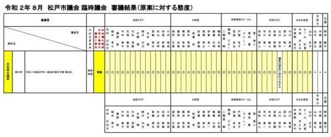 【令和2年8月臨時議会】 審議結果(原案に対する態度)