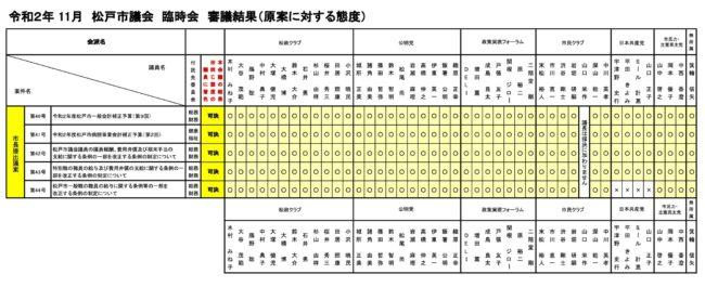 【令和2年11月臨時議会】 審議結果(原案に対する態度)