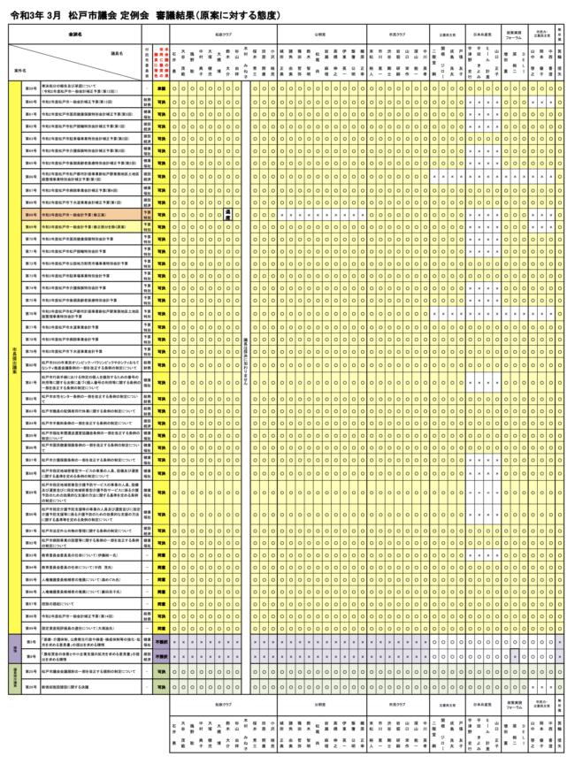 【令和3年3月定例会】 審議結果(原案に対する態度)