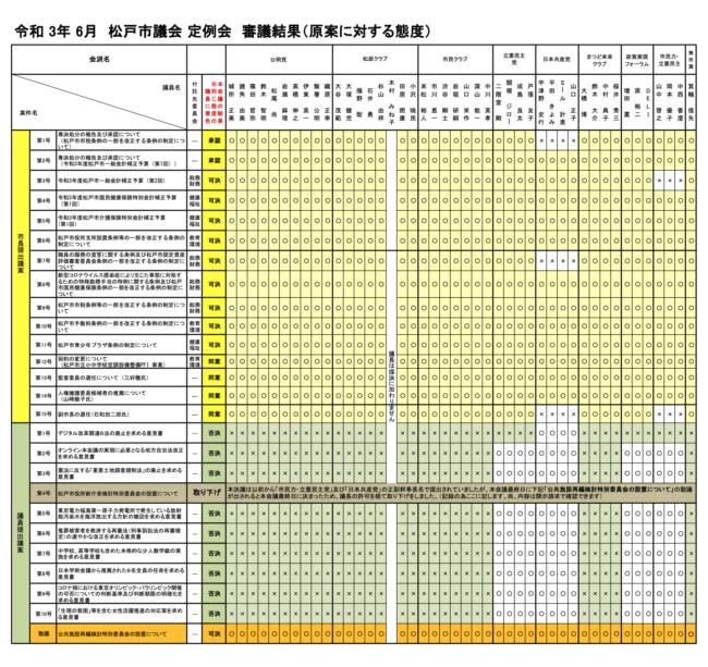 【令和3年6月定例会】 審議結果(原案に対する態度)